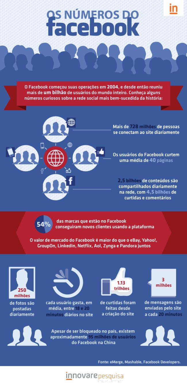 infografico_aniversario_facebook