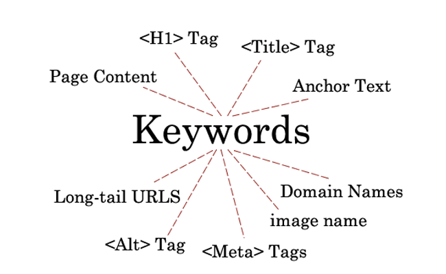 Keywords - Palavras-chaves - Seo no WordPress
